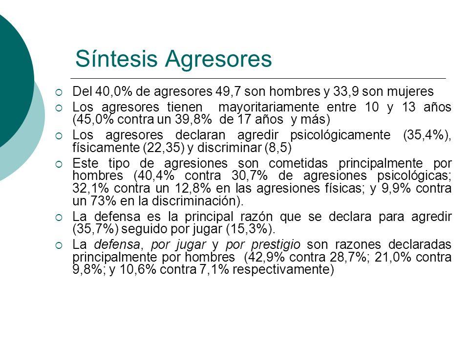 Síntesis Agresores Del 40,0% de agresores 49,7 son hombres y 33,9 son mujeres Los agresores tienen mayoritariamente entre 10 y 13 años (45,0% contra u