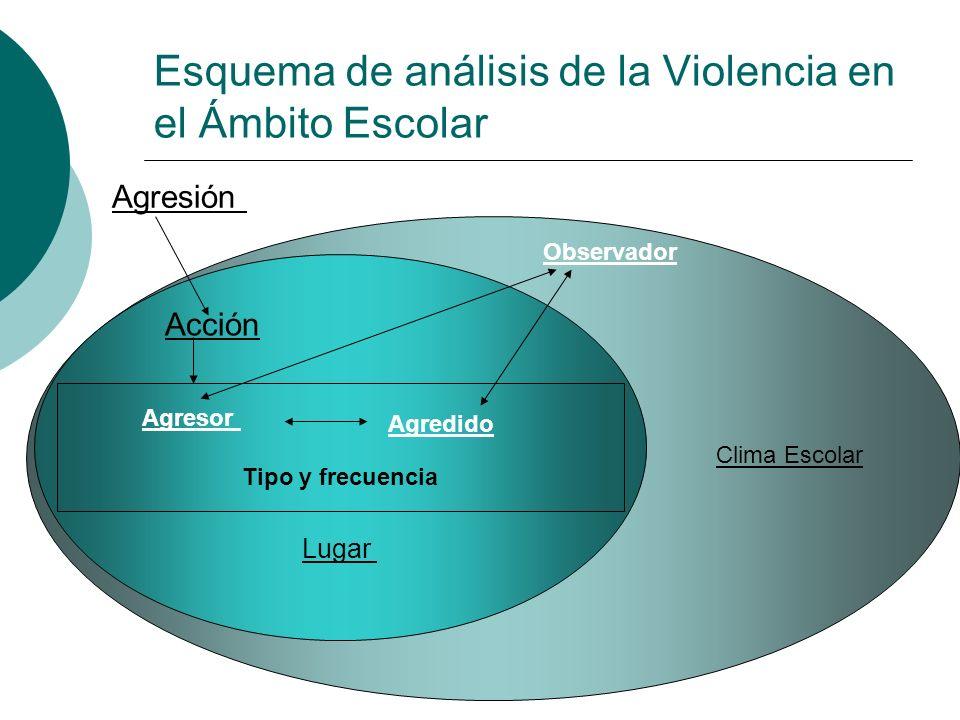 Lugar Tipo y frecuencia Agresión Acción Esquema de análisis de la Violencia en el Ámbito Escolar Agresor Agredido Clima Escolar Observador