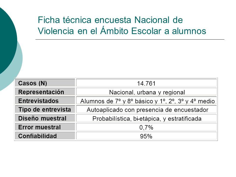 Ficha técnica encuesta Nacional de Violencia en el Ámbito Escolar a alumnos Casos (N) 14.761 Representación Nacional, urbana y regional Entrevistados
