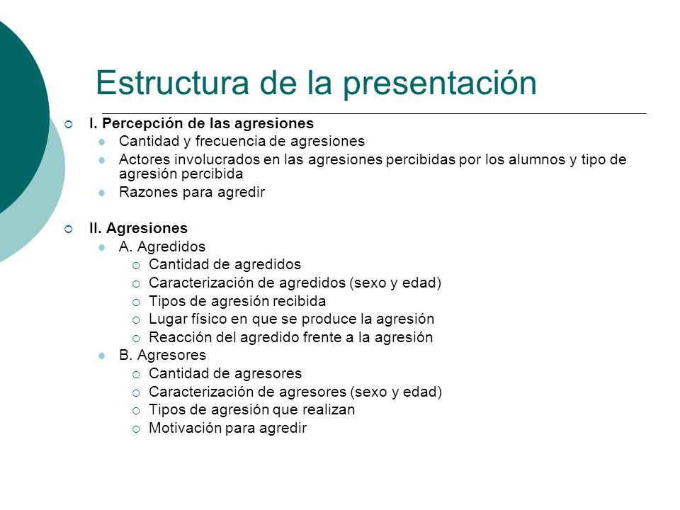 Estructura de la presentación I. Percepción de las agresiones Cantidad y frecuencia de agresiones Actores involucrados en las agresiones percibidas po