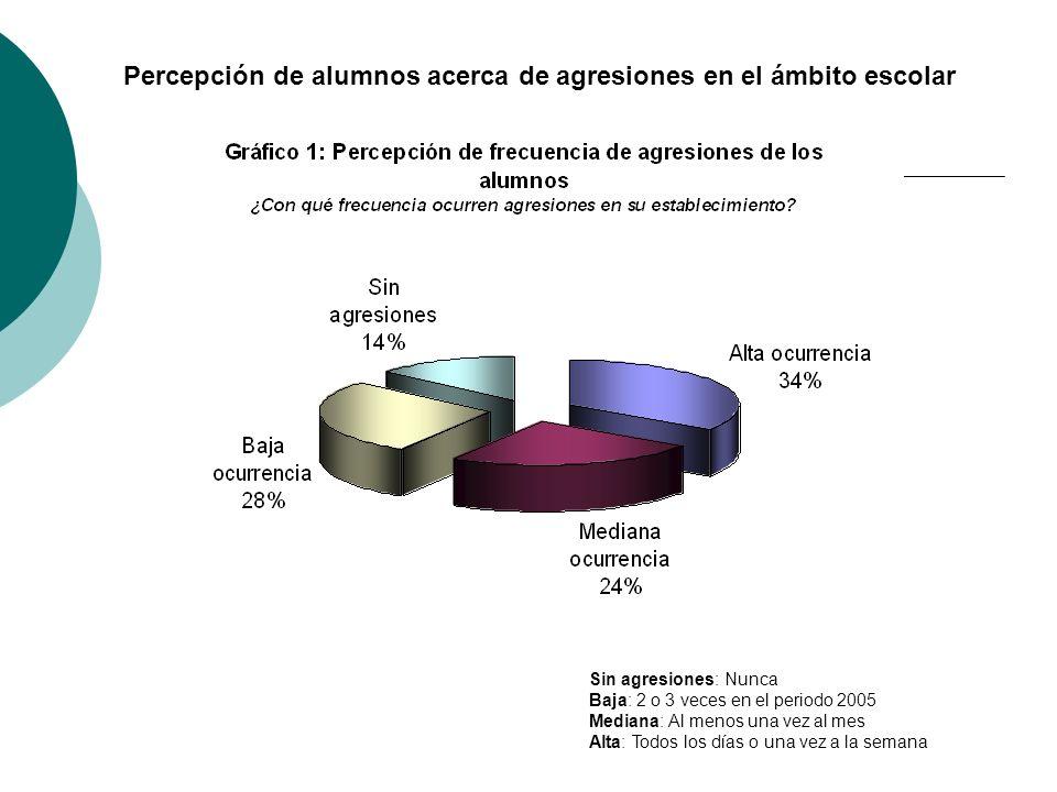 Sin agresiones: Nunca Baja: 2 o 3 veces en el periodo 2005 Mediana: Al menos una vez al mes Alta: Todos los días o una vez a la semana Percepción de a