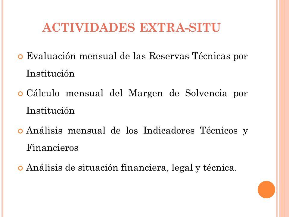 ACTIVIDADES EXTRA-SITU Evaluación mensual de las Reservas Técnicas por Institución Cálculo mensual del Margen de Solvencia por Institución Análisis me