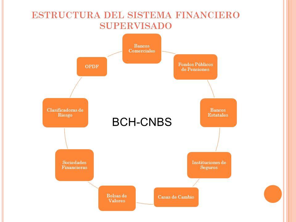 ESTRUCTURA DEL SISTEMA FINANCIERO SUPERVISADO Bancos Comerciales Fondos Públicos de Pensiones Bancos Estatales Instituciones de Seguros Casas de Cambi