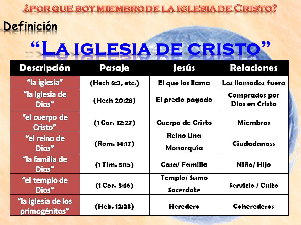 CoherederosHeredero(Heb. 12:23) Servicio / Culto Templo/ Sumo Sacerdote (1 Cor. 3:16) Niño/ HijoCasa/ Familia(1 Tim. 3:15) Ciudadanoss Reino Una Monar