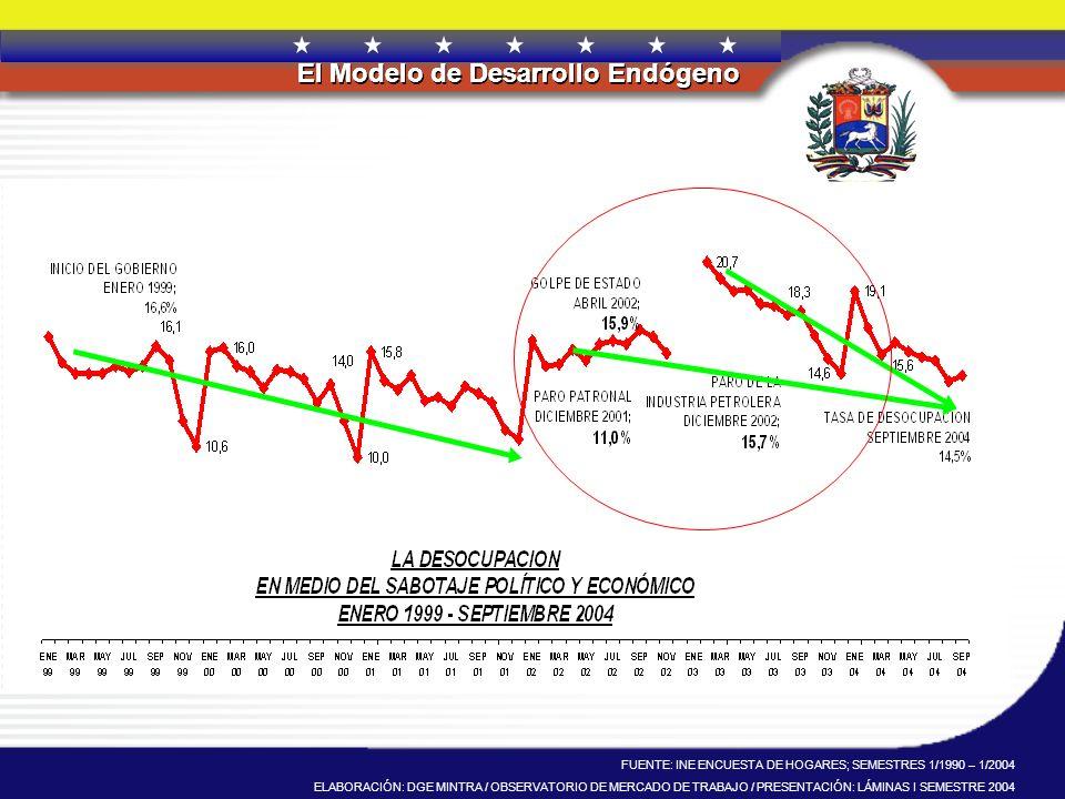 REPÚBLICA BOLIVARIANA DE VENEZUELA El Modelo de Desarrollo Endógeno REPÚBLICA BOLIVARIANA DE VENEZUELA El Modelo de Desarrollo Endógeno FUENTE: INE EN