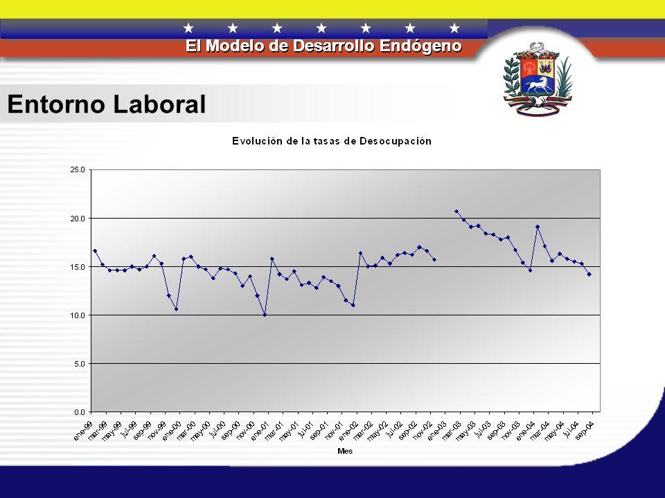 REPÚBLICA BOLIVARIANA DE VENEZUELA El Modelo de Desarrollo Endógeno REPÚBLICA BOLIVARIANA DE VENEZUELA El Modelo de Desarrollo Endógeno Entorno Labora