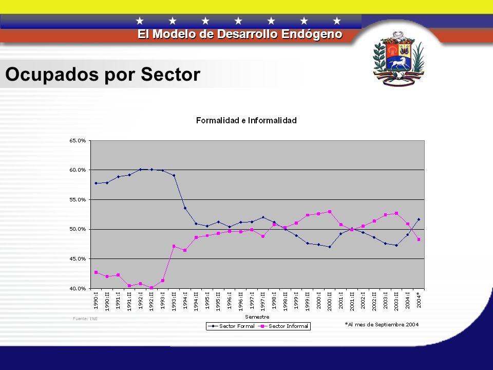REPÚBLICA BOLIVARIANA DE VENEZUELA El Modelo de Desarrollo Endógeno REPÚBLICA BOLIVARIANA DE VENEZUELA El Modelo de Desarrollo Endógeno Ocupados por S