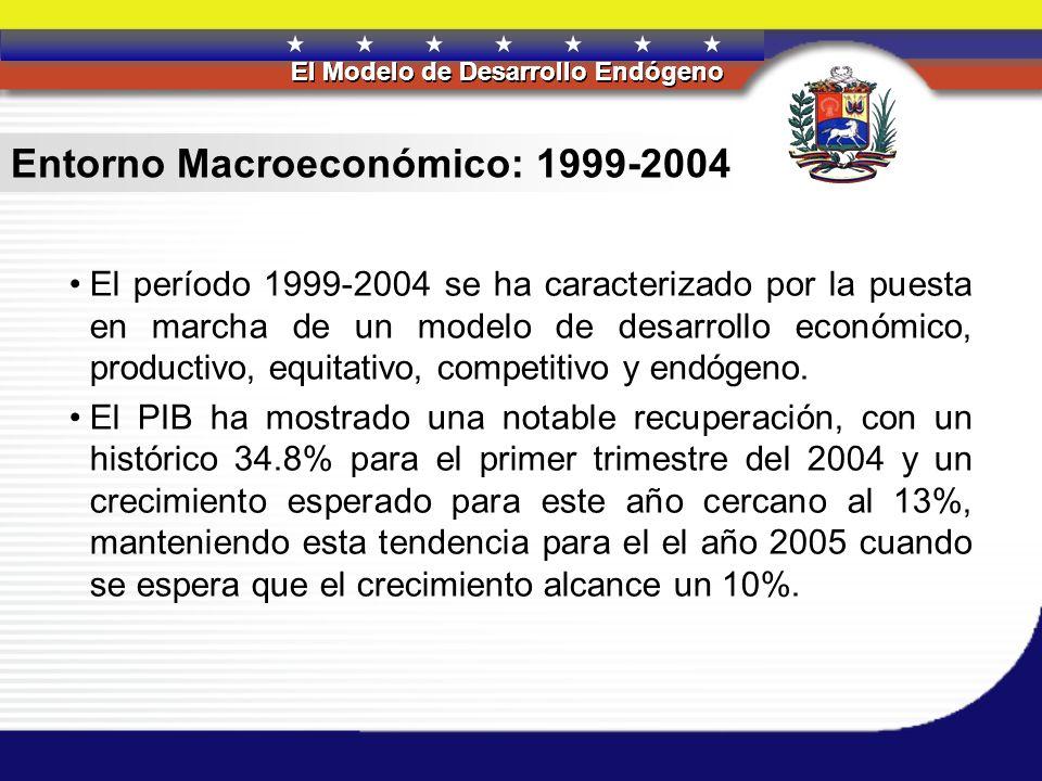 REPÚBLICA BOLIVARIANA DE VENEZUELA El Modelo de Desarrollo Endógeno REPÚBLICA BOLIVARIANA DE VENEZUELA El Modelo de Desarrollo Endógeno Comportamiento del PIB