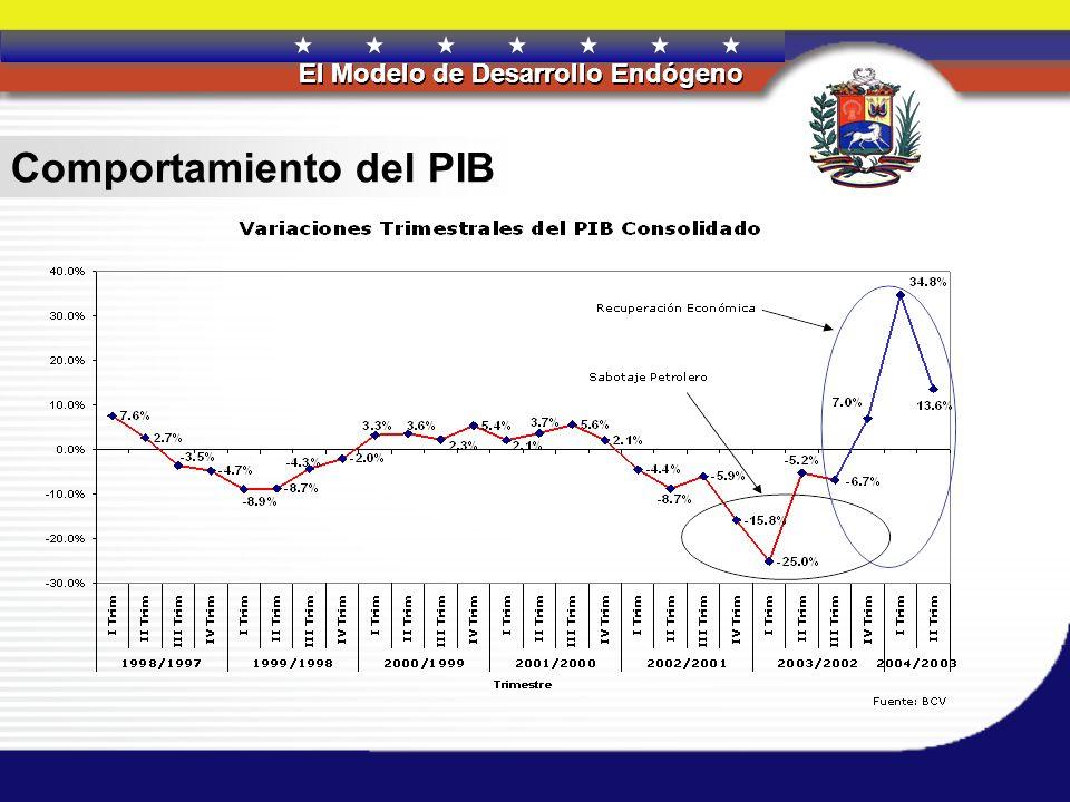 REPÚBLICA BOLIVARIANA DE VENEZUELA El Modelo de Desarrollo Endógeno REPÚBLICA BOLIVARIANA DE VENEZUELA El Modelo de Desarrollo Endógeno Política Fiscal :1999-2004 La política fiscal ha sido expansiva, lo cual se evidencia en una inversión pública, como porcentaje del PIB, con tendencia al alza.