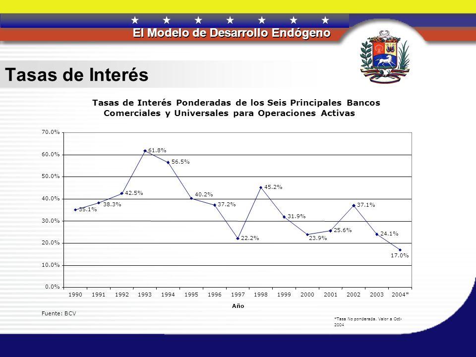 REPÚBLICA BOLIVARIANA DE VENEZUELA El Modelo de Desarrollo Endógeno REPÚBLICA BOLIVARIANA DE VENEZUELA El Modelo de Desarrollo Endógeno Tasas de Inter