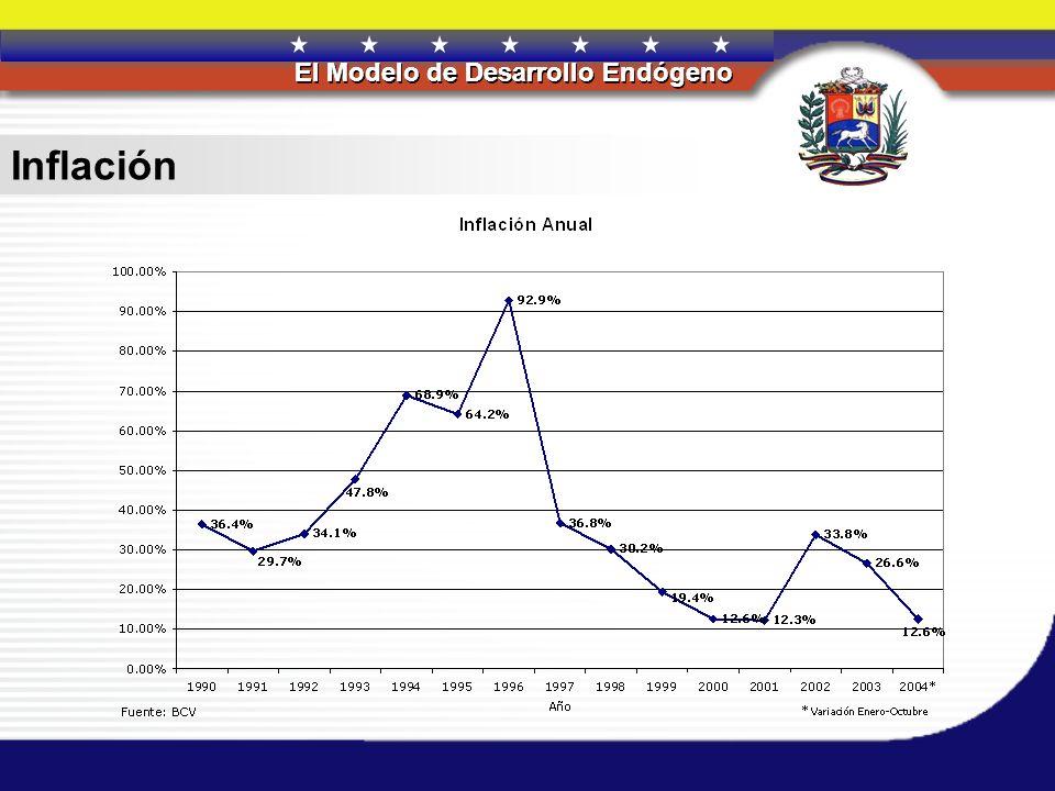 REPÚBLICA BOLIVARIANA DE VENEZUELA El Modelo de Desarrollo Endógeno REPÚBLICA BOLIVARIANA DE VENEZUELA El Modelo de Desarrollo Endógeno Inflación