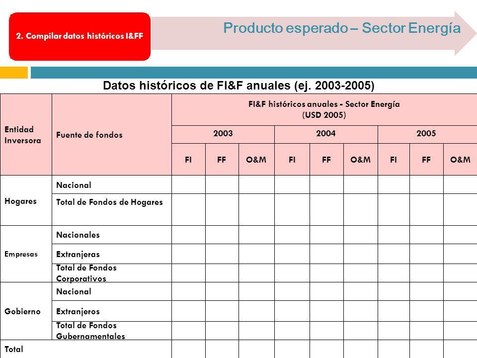Datos históricos de FI&F anuales (ej. 2003-2005) Producto esperado – Sector Energía 2. Compilar datos históricos I&FF