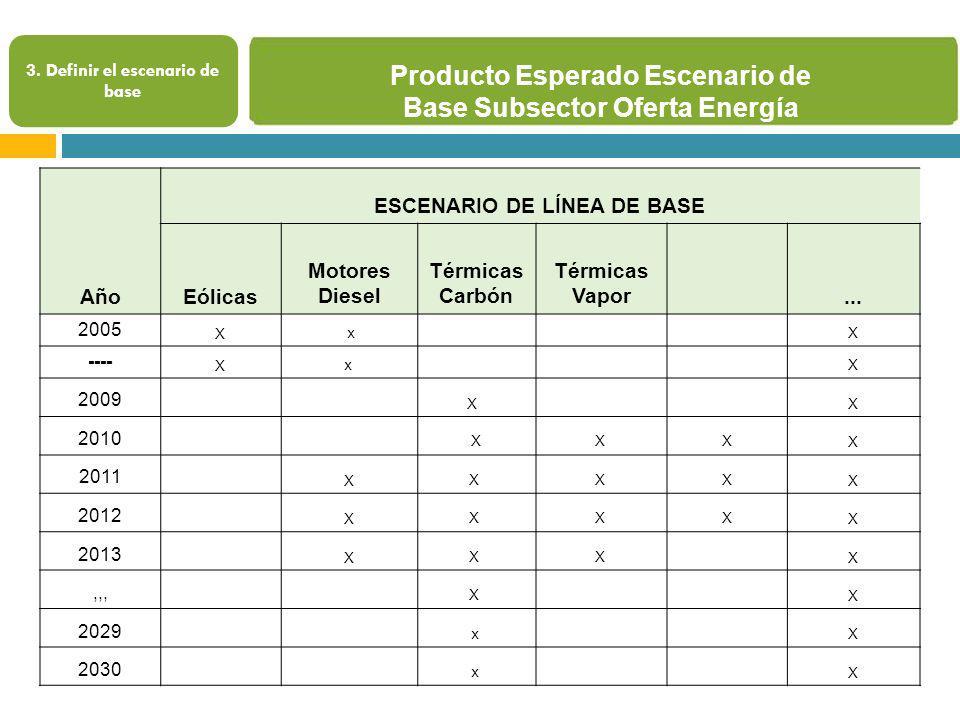 Producto Esperado Escenario de Base Subsector Oferta Energía 3. Definir el escenario de base Año ESCENARIO DE LÍNEA DE BASE Eólicas Motores Diesel Tér