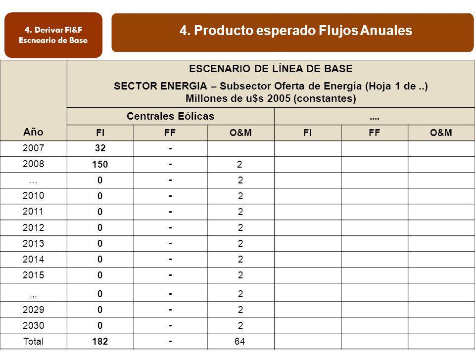 4. Producto esperado Flujos Anuales 4. Derivar FI&F Escneario de Base Año ESCENARIO DE LÍNEA DE BASE SECTOR ENERGIA – Subsector Oferta de Energía (Hoj