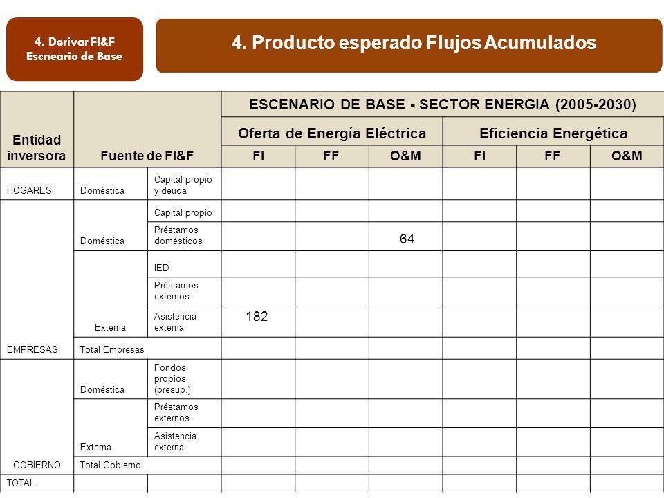 4. Producto esperado Flujos Acumulados 4. Derivar FI&F Escneario de Base Entidad inversoraFuente de FI&F ESCENARIO DE BASE - SECTOR ENERGIA (2005-2030