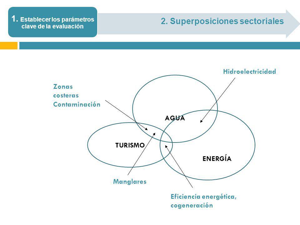 2. Superposiciones sectoriales 1. Establecer los parámetros clave de la evaluación AGUA TURISMO ENERGÍA Zonas costeras Contaminación Manglares Eficien