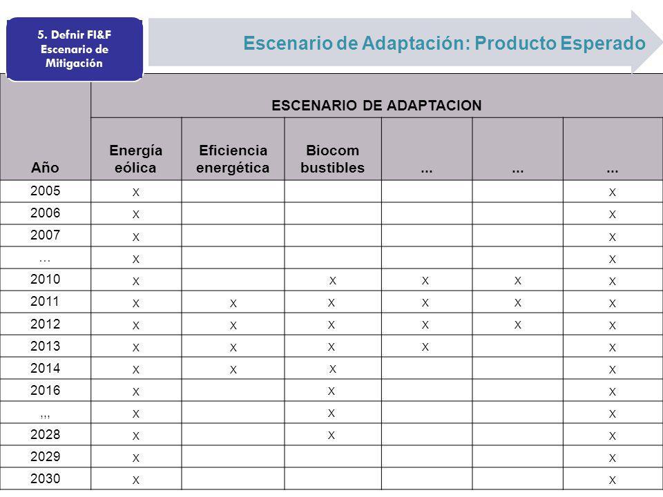 Año ESCENARIO DE ADAPTACION Energía eólica Eficiencia energética Biocom bustibles... 2005 X X 2006 X X 2007 X X … X X 2010 X XX XX 2011 XXX X XX 2012