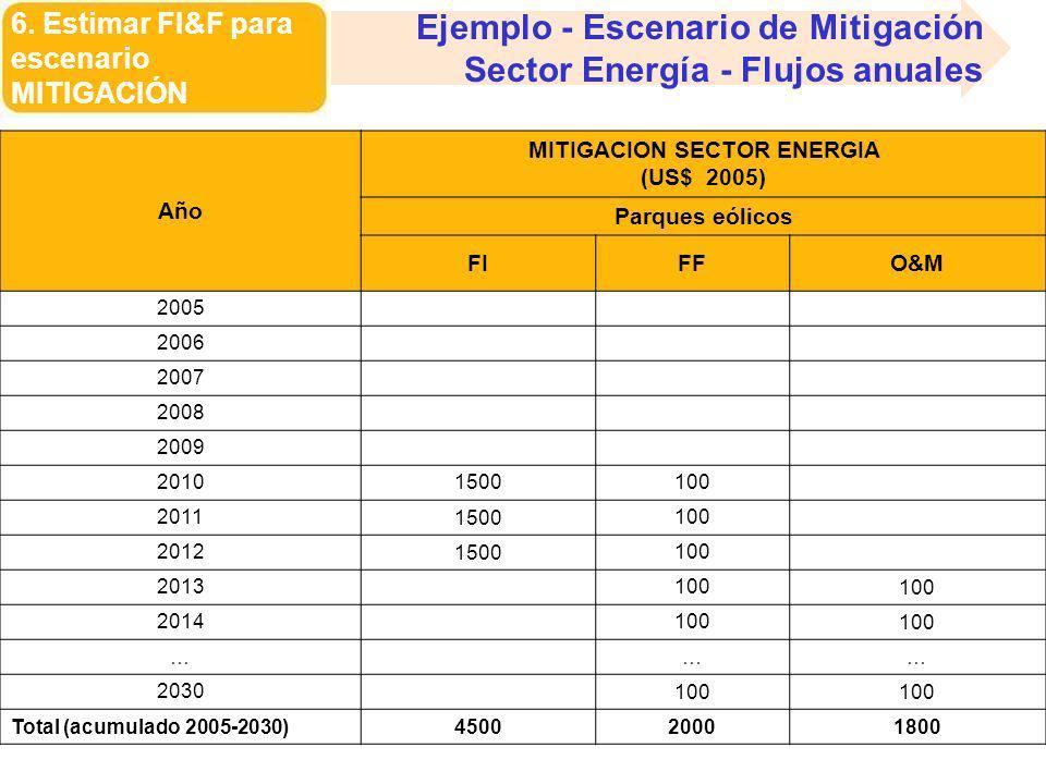 6. Estimar FI&F para escenario MITIGACIÓN Ejemplo - Escenario de Mitigación Sector Energía - Flujos anuales Año MITIGACION SECTOR ENERGIA (US$ 2005) P