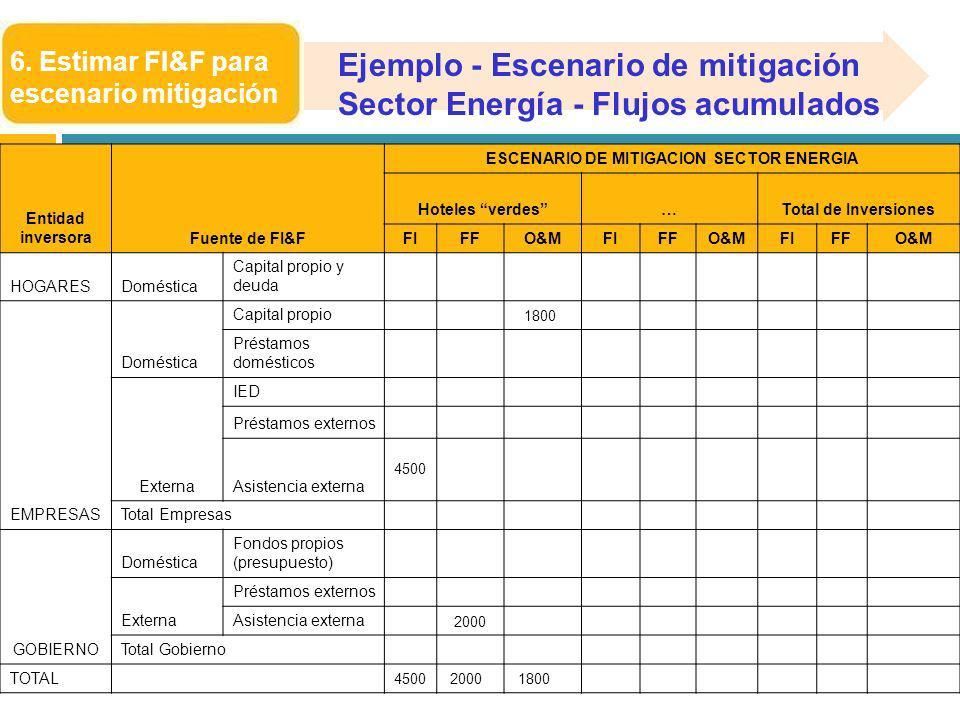 6. Estimar FI&F para escenario mitigación Entidad inversoraFuente de FI&F ESCENARIO DE MITIGACION SECTOR ENERGIA Hoteles verdes…Total de Inversiones F