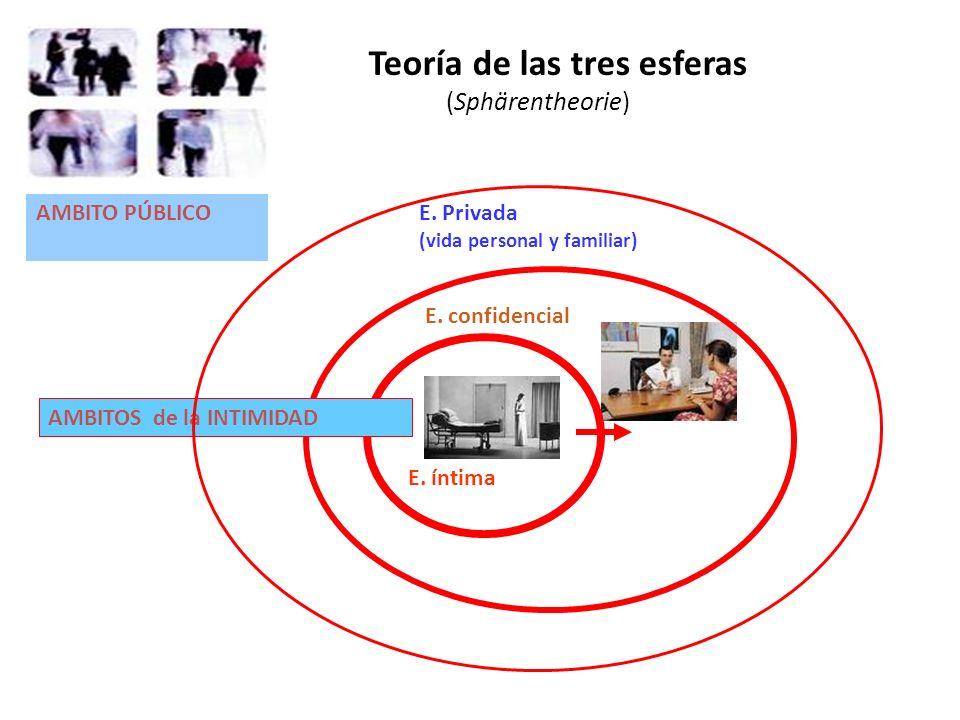 E. íntima AMBITOS de la INTIMIDAD AMBITO PÚBLICO Teoría de las tres esferas (Sphärentheorie) E. Privada (vida personal y familiar) E. confidencial