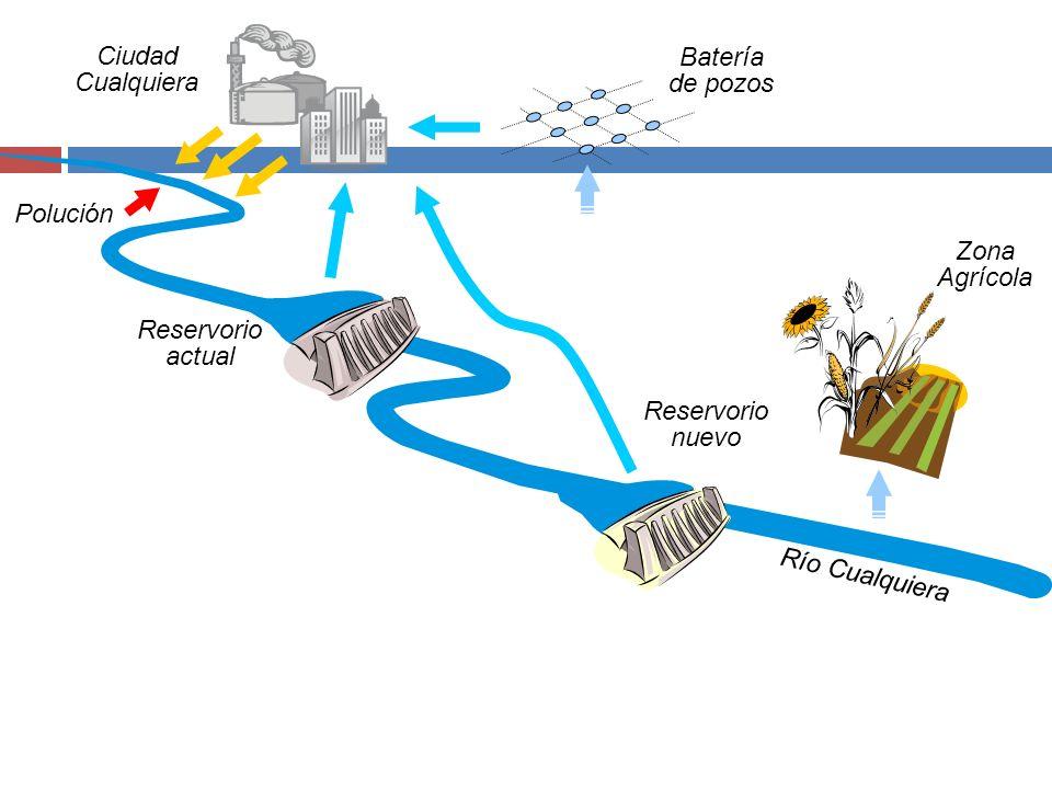 Batería de pozos Ciudad Cualquiera Río Cualquiera Reservorio actual Zona Agrícola Polución Reservorio nuevo