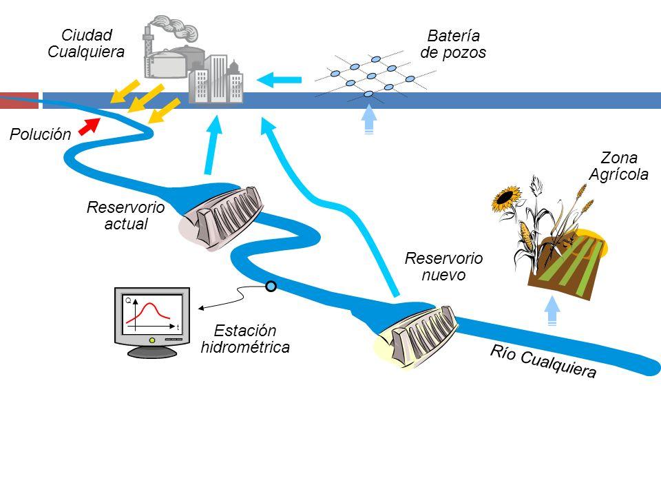 Batería de pozos Ciudad Cualquiera Río Cualquiera Reservorio actual Zona Agrícola Polución Reservorio nuevo t Q Estación hidrométrica