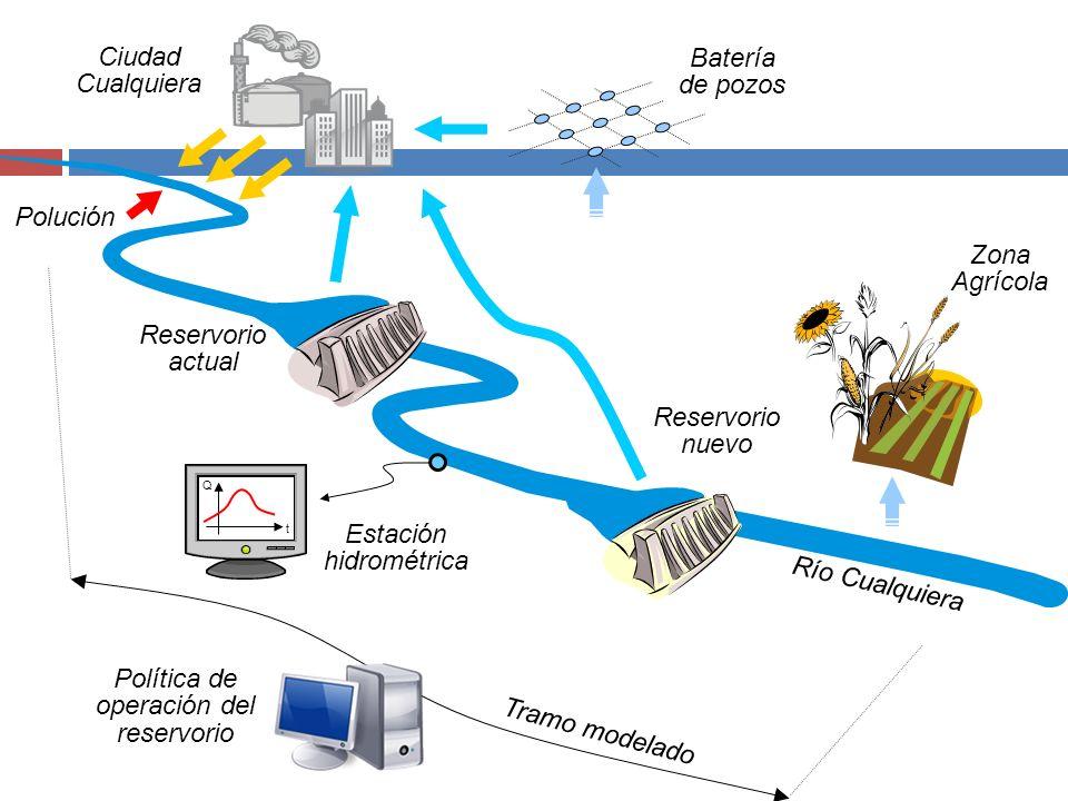 Batería de pozos Ciudad Cualquiera Río Cualquiera Reservorio actual Zona Agrícola Polución Reservorio nuevo t Q Estación hidrométrica Política de oper