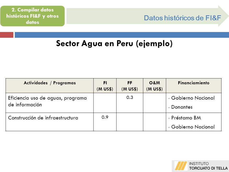 Sector Agua en Peru (ejemplo) Actividades / ProgramasFI (M US$) FF (M US$) O&M (M US$) Financiamiento Eficiencia uso de aguas, programa de información