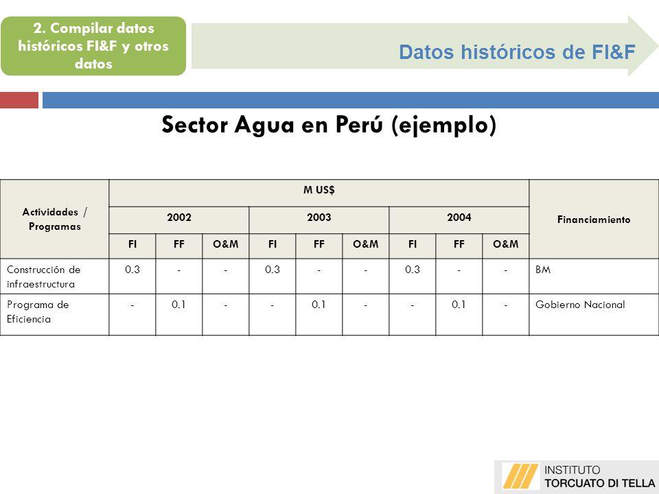 Datos históricos de FI&F Sector Agua en Perú (ejemplo) Actividades / Programas M US$ Financiamiento 200220032004 FIFO&MFIFO&MFIFO&M Construcción de in