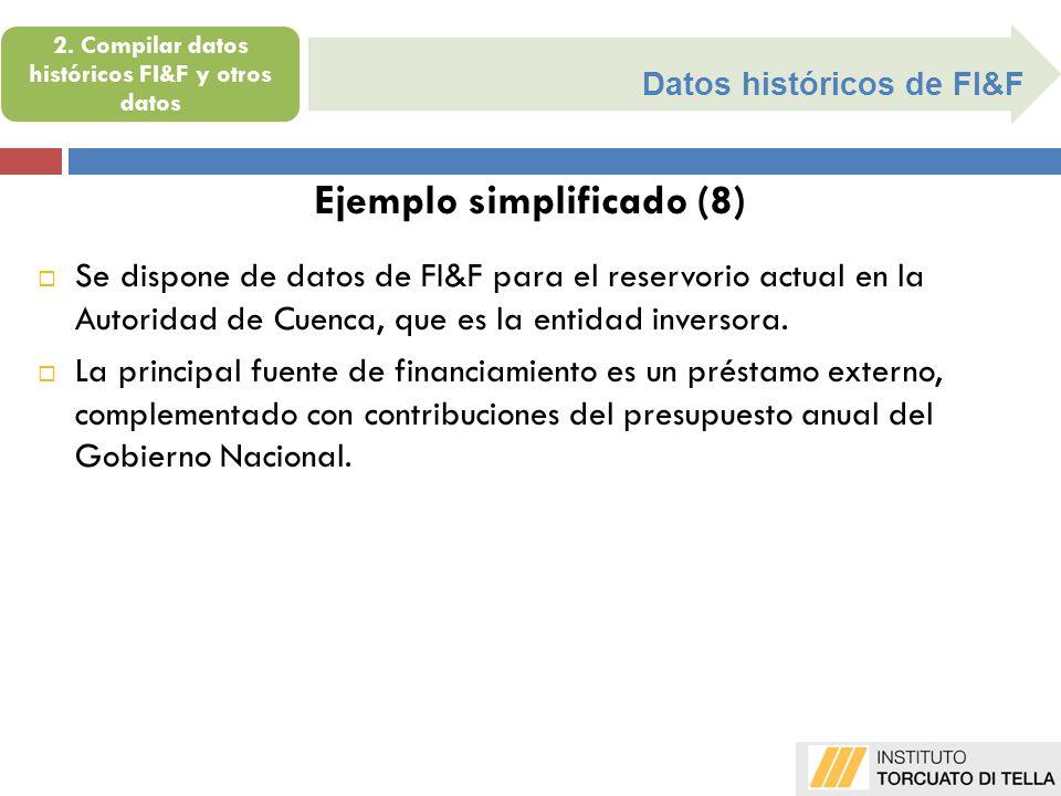 Datos históricos de FI&F Ejemplo simplificado (8) Se dispone de datos de FI&F para el reservorio actual en la Autoridad de Cuenca, que es la entidad i