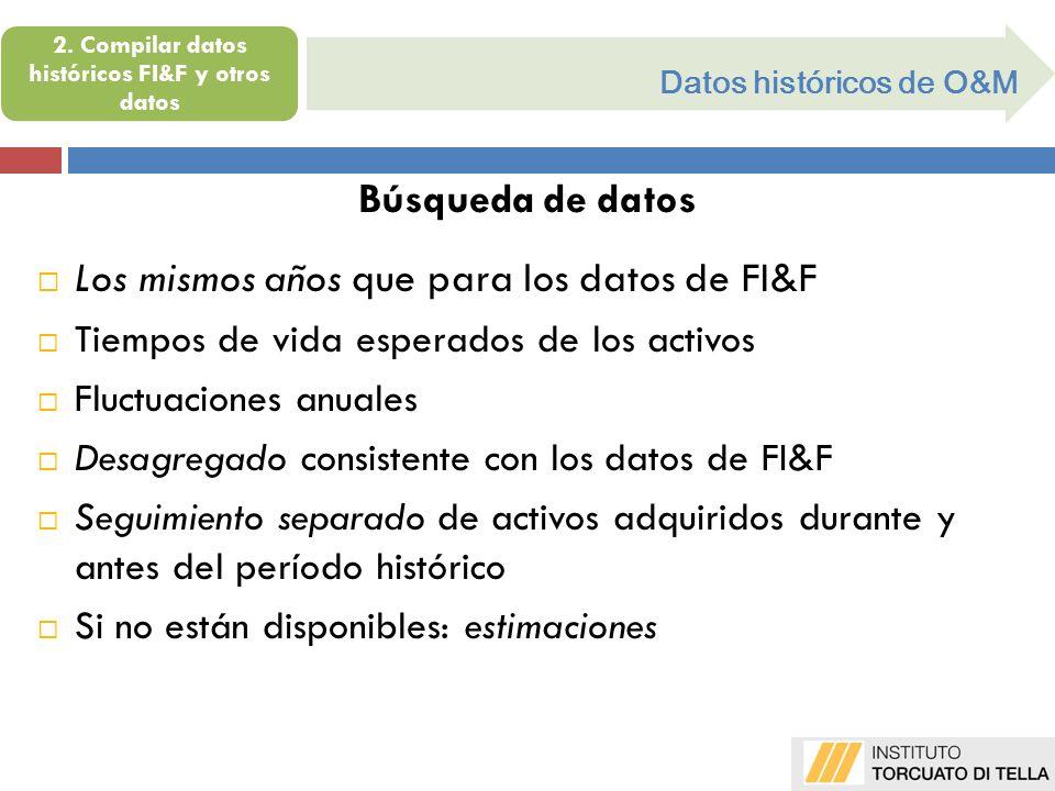 Datos históricos de O&M Búsqueda de datos Los mismos años que para los datos de FI&F Tiempos de vida esperados de los activos Fluctuaciones anuales De