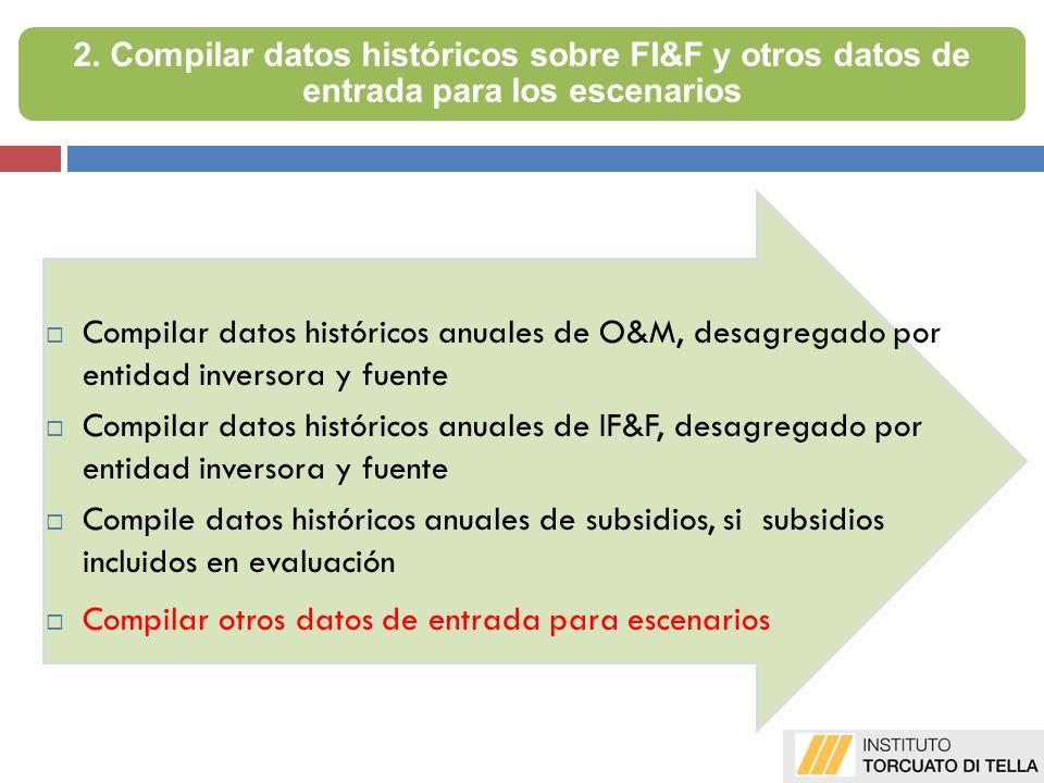 Compilar datos históricos anuales de O&M, desagregado por entidad inversora y fuente Compilar datos históricos anuales de IF&F, desagregado por entida