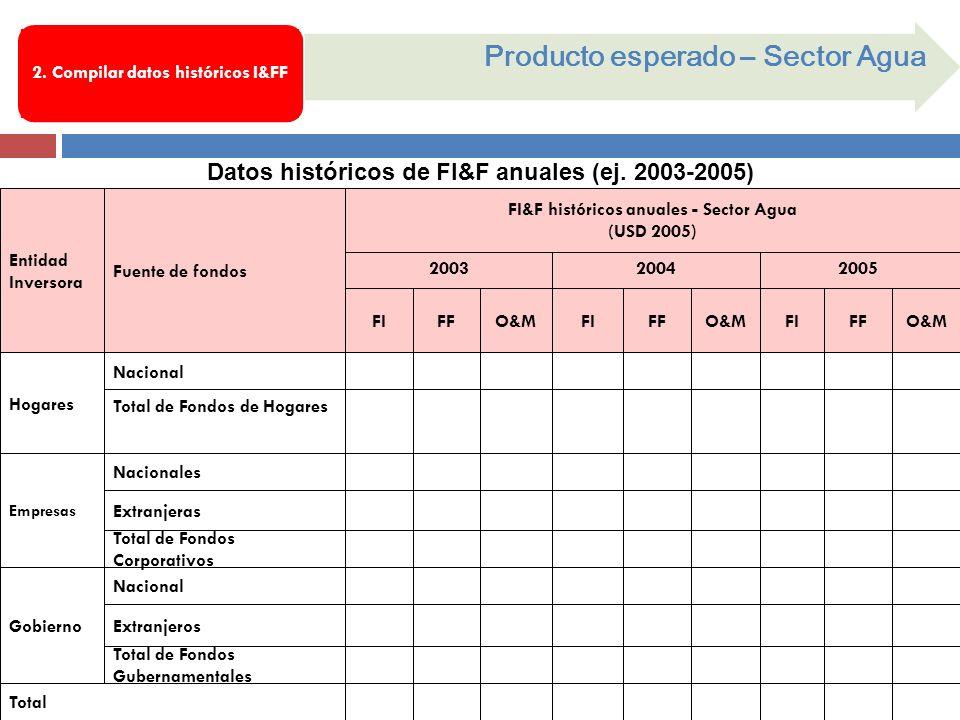 Datos históricos de FI&F anuales (ej. 2003-2005) Producto esperado – Sector Agua 2. Compilar datos históricos I&FF