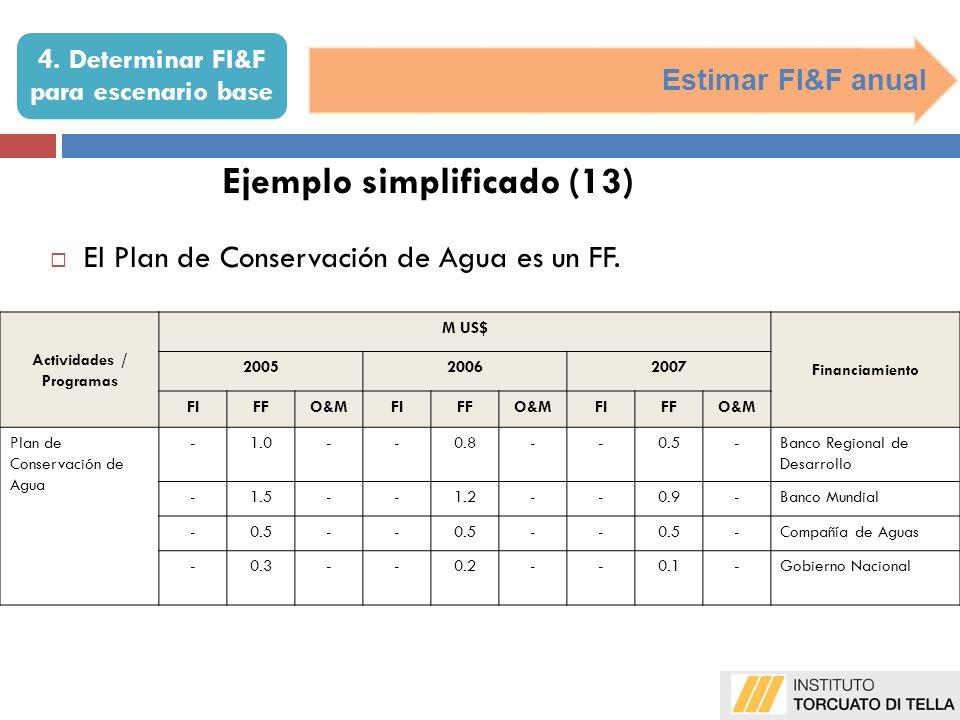 Estimar FI&F anual Ejemplo simplificado (13) El Plan de Conservación de Agua es un FF. Actividades / Programas M US$ Financiamiento 200520062007 FIFO&