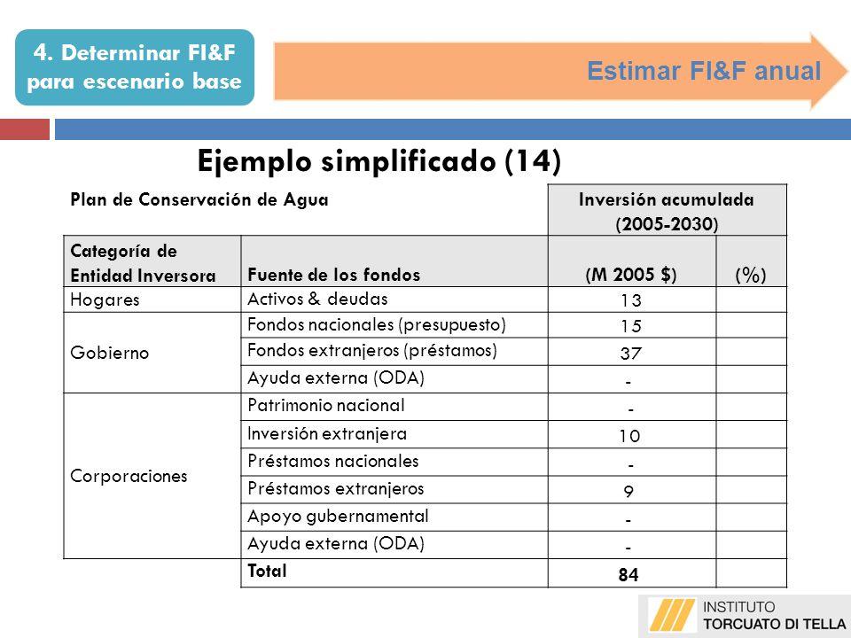 Estimar FI&F anual Ejemplo simplificado (14) Plan de Conservación de AguaInversión acumulada (2005-2030) Categoría de Entidad InversoraFuente de los f