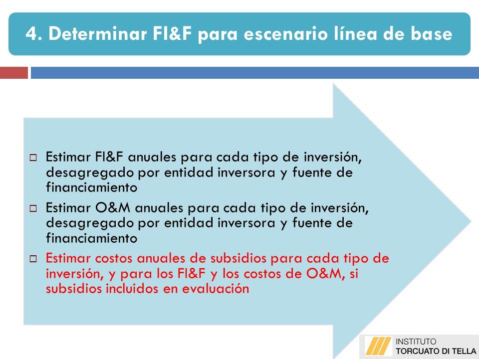 Estimar FI&F anuales para cada tipo de inversión, desagregado por entidad inversora y fuente de financiamiento Estimar O&M anuales para cada tipo de i