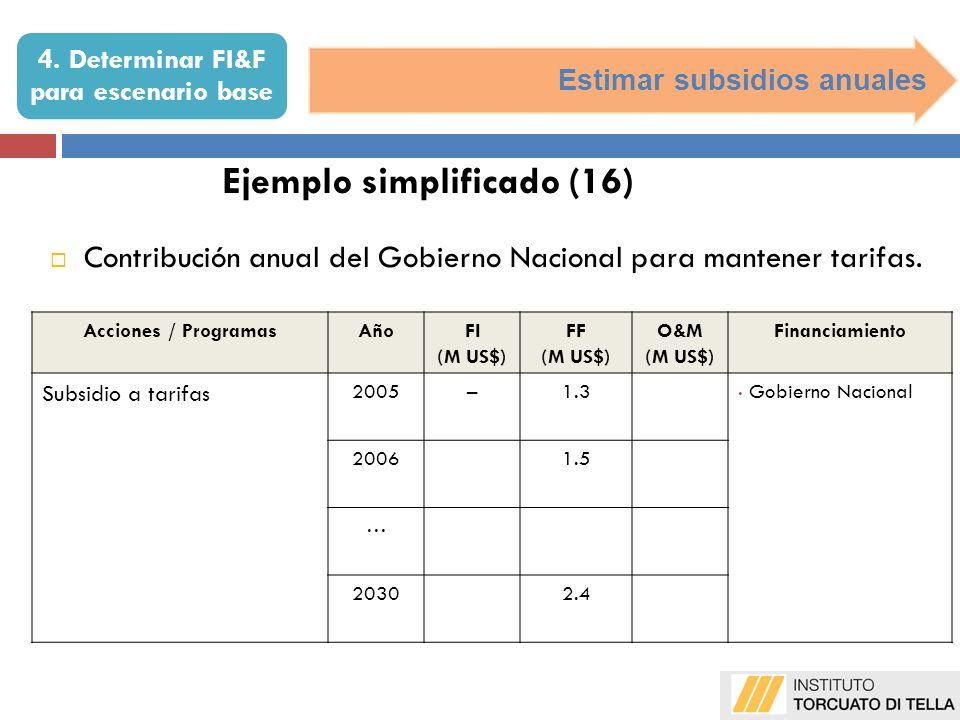 Estimar subsidios anuales Ejemplo simplificado (16) Contribución anual del Gobierno Nacional para mantener tarifas. Acciones / ProgramasAñoFI (M US$)