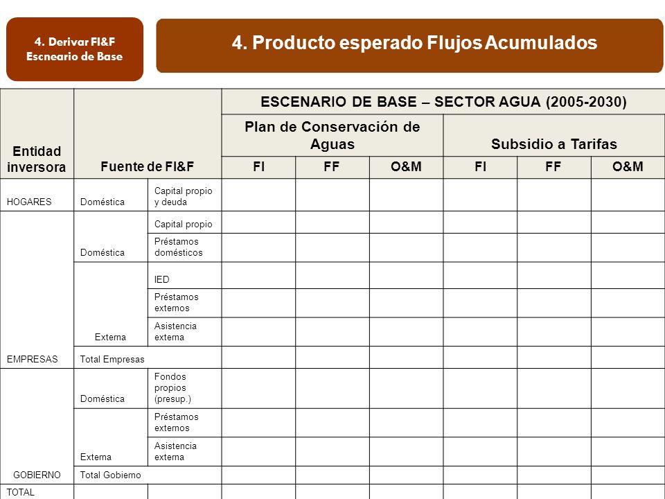 4. Producto esperado Flujos Acumulados 4. Derivar FI&F Escneario de Base Entidad inversoraFuente de FI&F ESCENARIO DE BASE – SECTOR AGUA (2005-2030) P