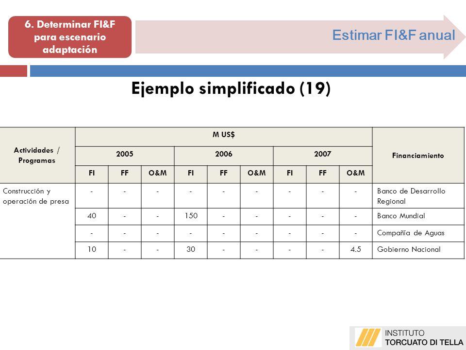 Estimar FI&F anual Ejemplo simplificado (19) Actividades / Programas M US$ Financiamiento 200520062007 FIFO&MFIFO&MFIFO&M Construcción y operación de