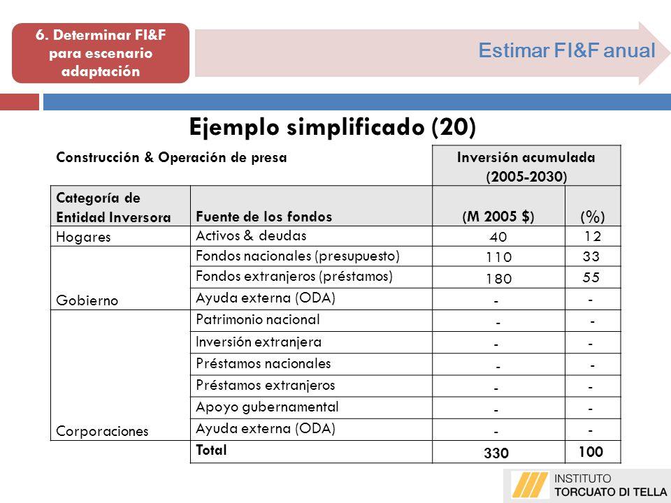 Estimar FI&F anual Ejemplo simplificado (20) Construcción & Operación de presaInversión acumulada (2005-2030) Categoría de Entidad InversoraFuente de