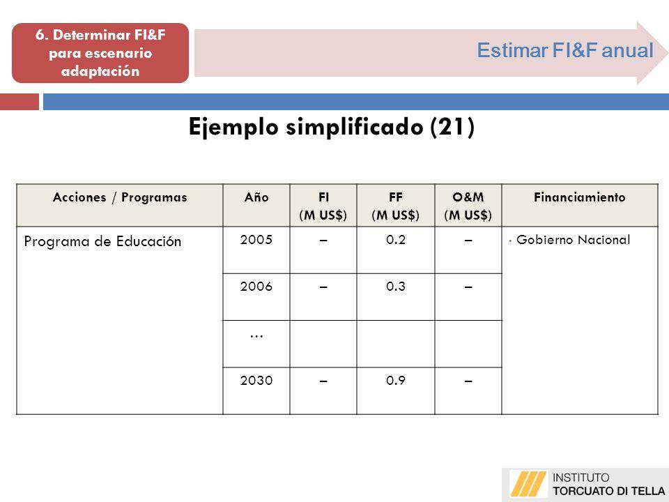Estimar FI&F anual Ejemplo simplificado (21) Acciones / ProgramasAñoFI (M US$) FF (M US$) O&M (M US$) Financiamiento Programa de Educación 2005–0.2– G