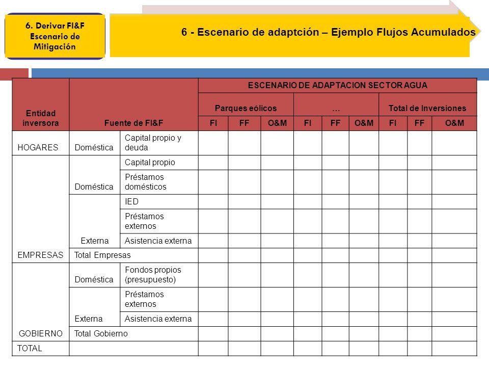 6. Derivar FI&F Escenario de Mitigación 6 - Escenario de adaptción – Ejemplo Flujos Acumulados Entidad inversoraFuente de FI&F ESCENARIO DE ADAPTACION