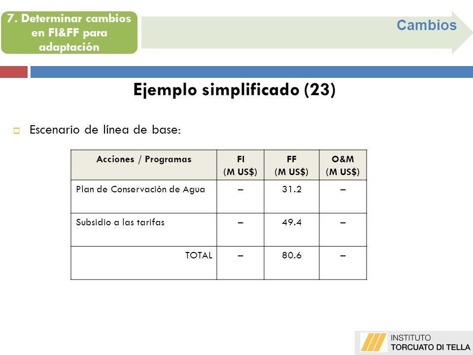Cambios Ejemplo simplificado (23) Acciones / ProgramasFI (M US$) FF (M US$) O&M (M US$) Plan de Conservación de Agua–31.2– Subsidio a las tarifas–49.4