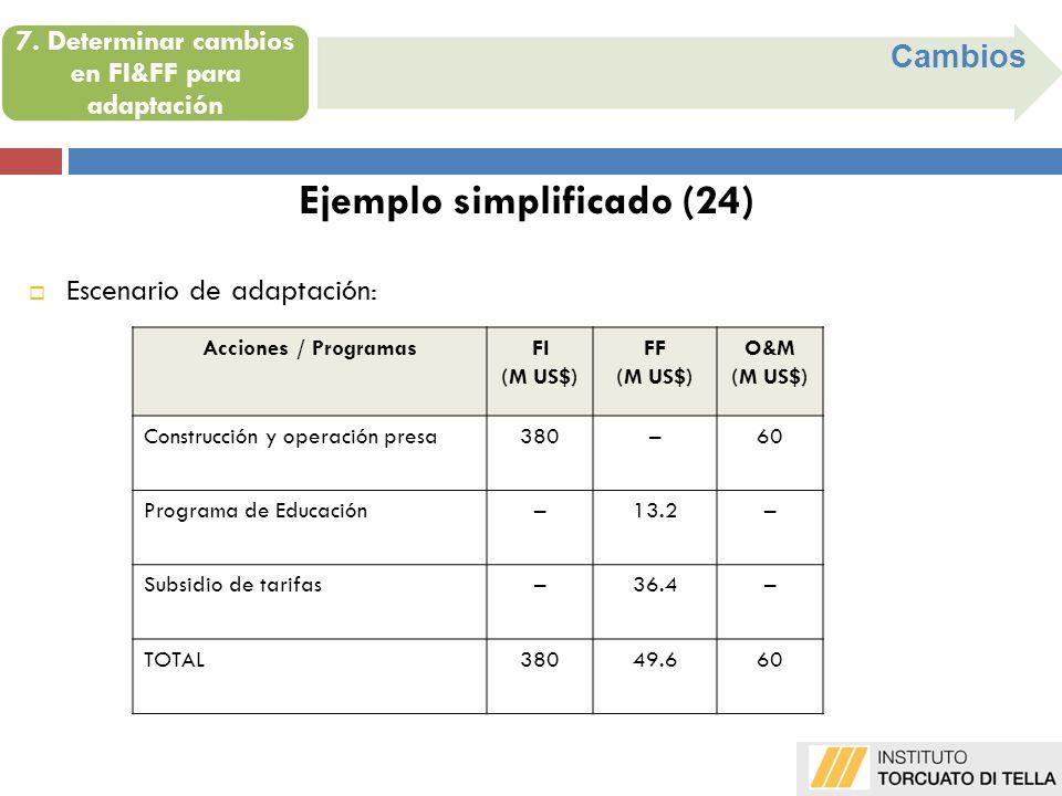 Cambios Ejemplo simplificado (24) Acciones / ProgramasFI (M US$) FF (M US$) O&M (M US$) Construcción y operación presa380–60 Programa de Educación–13.