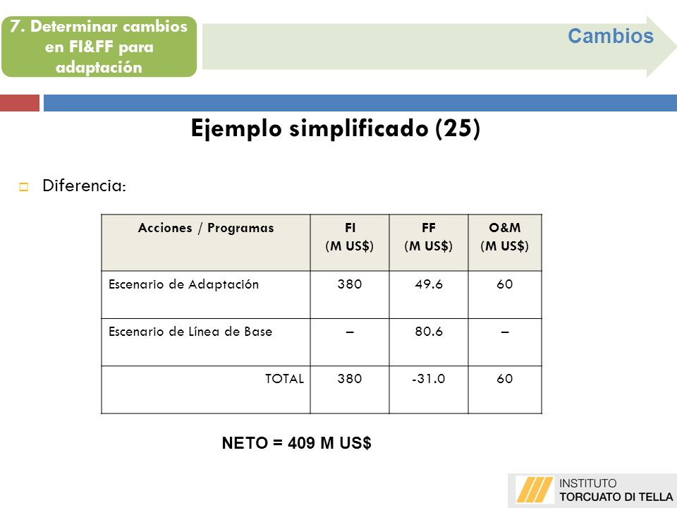 Cambios Ejemplo simplificado (25) Acciones / ProgramasFI (M US$) FF (M US$) O&M (M US$) Escenario de Adaptación38049.660 Escenario de Línea de Base–80