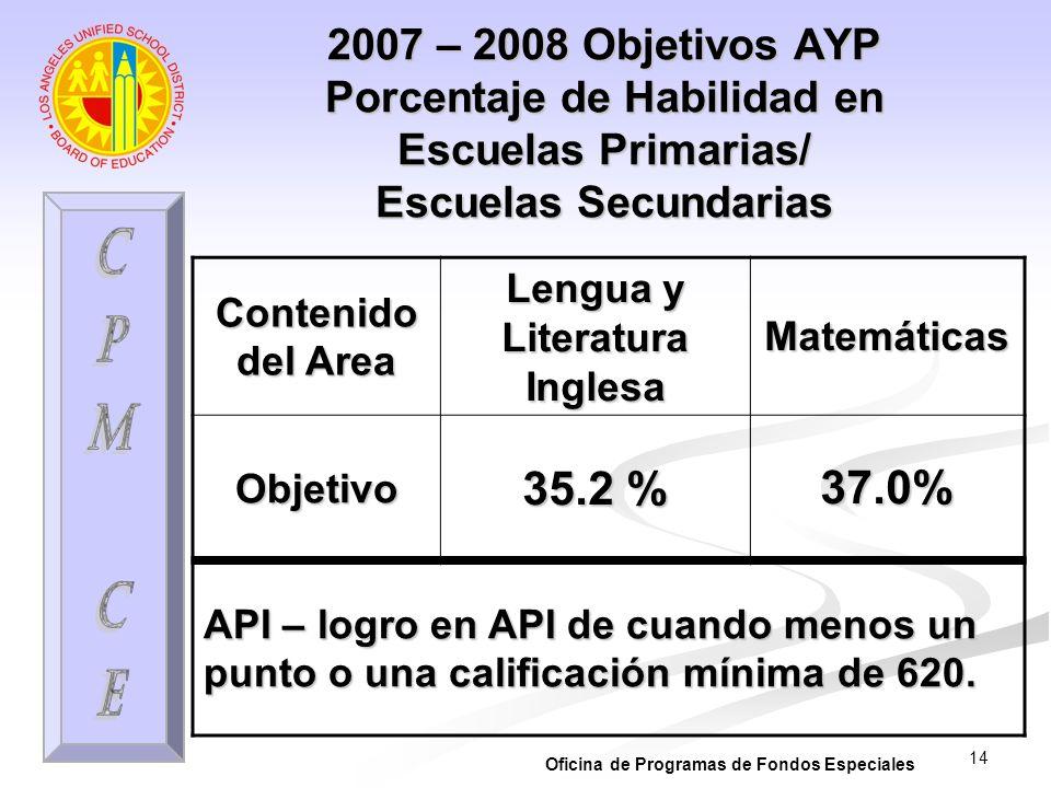 14 2007 – 2008 Objetivos AYP Porcentaje de Habilidad en Escuelas Primarias/ Escuelas Secundarias Contenido del Area Lengua y Literatura Inglesa Matemá