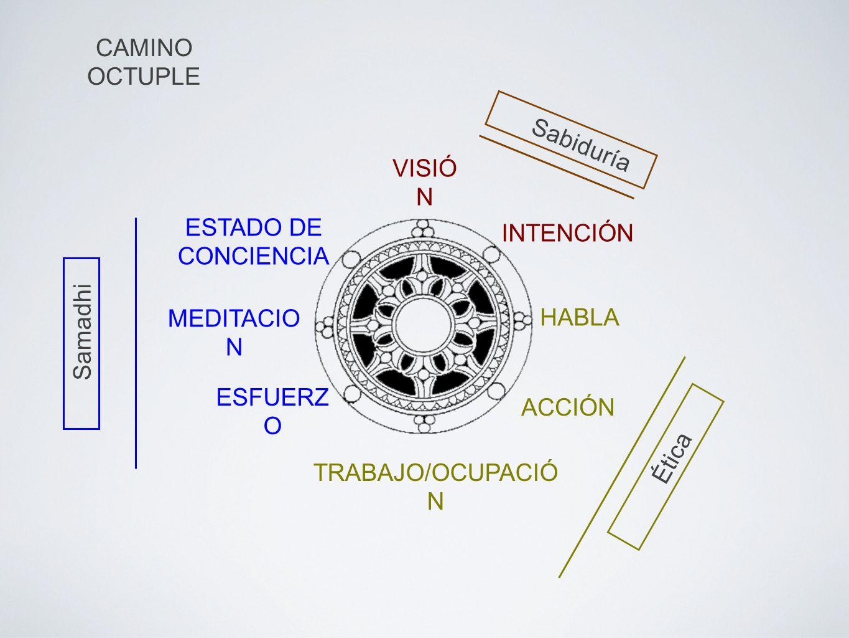 VISIÓ N INTENCIÓN HABLA ACCIÓN TRABAJO/OCUPACIÓ N ESFUERZ O MEDITACIO N ESTADO DE CONCIENCIA Sabiduría Ética Samadhi