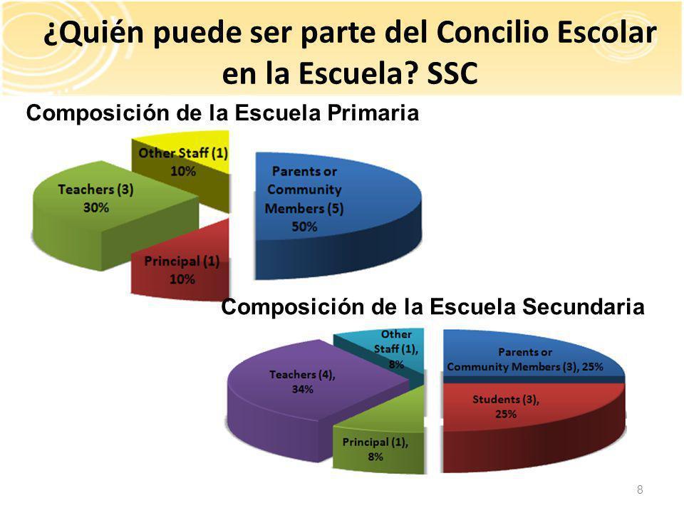 Título I Asistencia del Impacto Económico para la Educación Compensatoria Estatal (EIA/SCE) Asistencia del Impacto Económico para Alumnos Limitados en Competencia del Idioma Inglés ¿Que son los fondos categóricos?