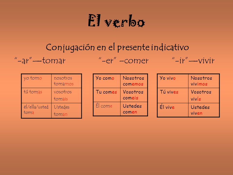 El verbo Conjugación en el presente indicativo -artomar -er –comer -irvivir yo tomonosotros tomamos tú tomasvosotros tomais él/ella/usted toma Ustedes