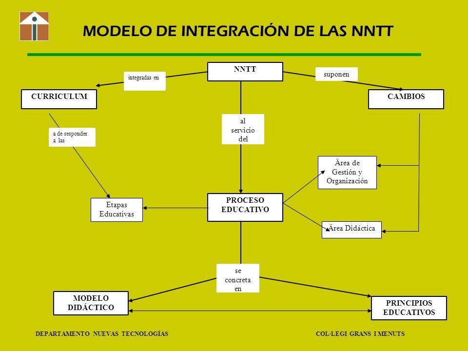 DEPARTAMENTO NUEVAS TECNOLOGÍAS COL·LEGI GRANS I MENUTS MODELO DE INTEGRACIÓN DE LAS NNTT NNTT PROCESO EDUCATIVO MODELO DIDÁCTICO PRINCIPIOS EDUCATIVO
